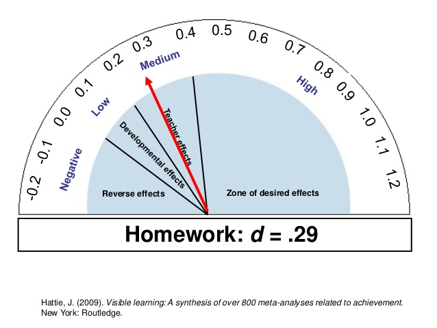Homework_Hattie