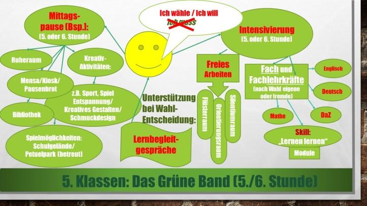 Übersicht Grünes_Band