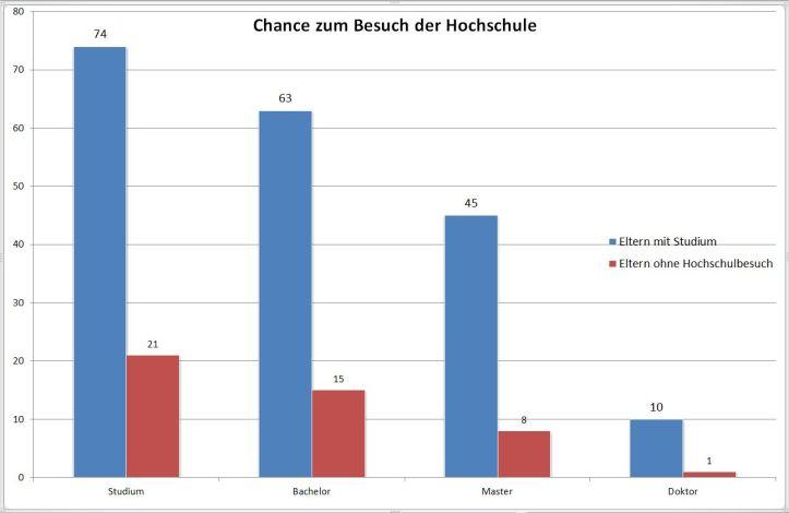 Chance Hochschule2