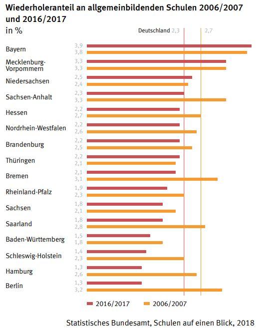 Wiederholer_Stat_Bundesamt