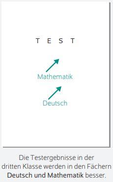 Klassengröße-Testergebnisse