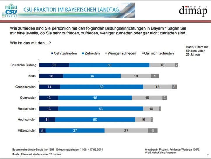 CSU-Umfrage_Schularten