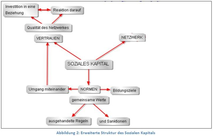 SozKap2_erwStruktur