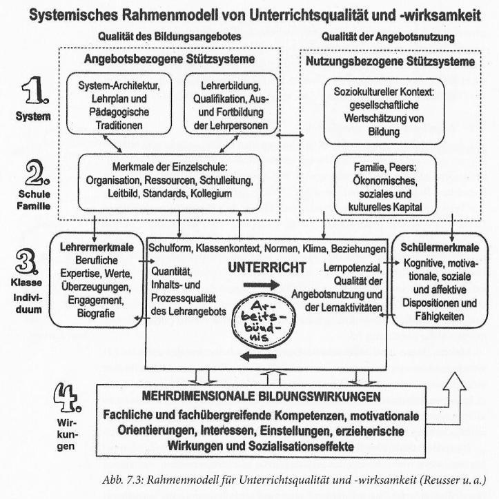 Rahmenmodell_Reusser