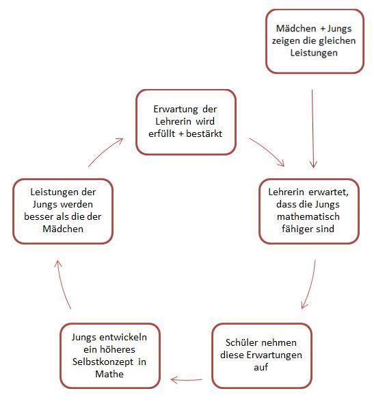 mathematisches_Selbstkonzept