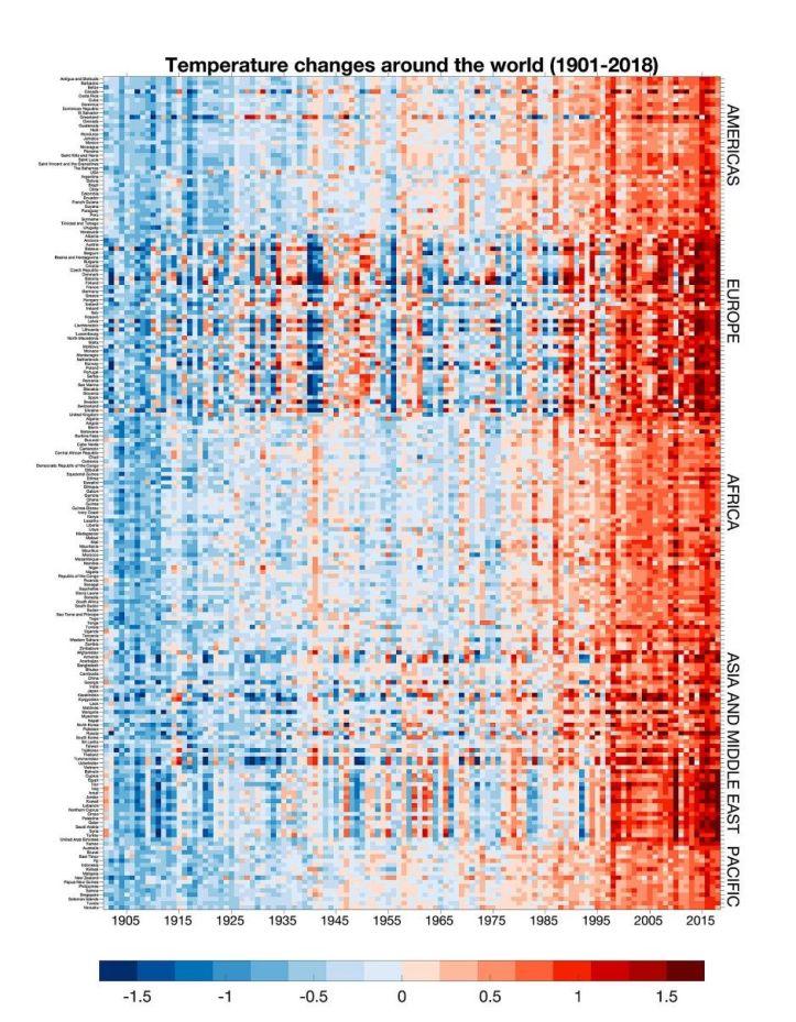 World-temperatures