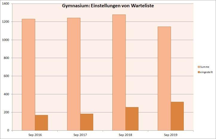 Gym-nachWarteliste